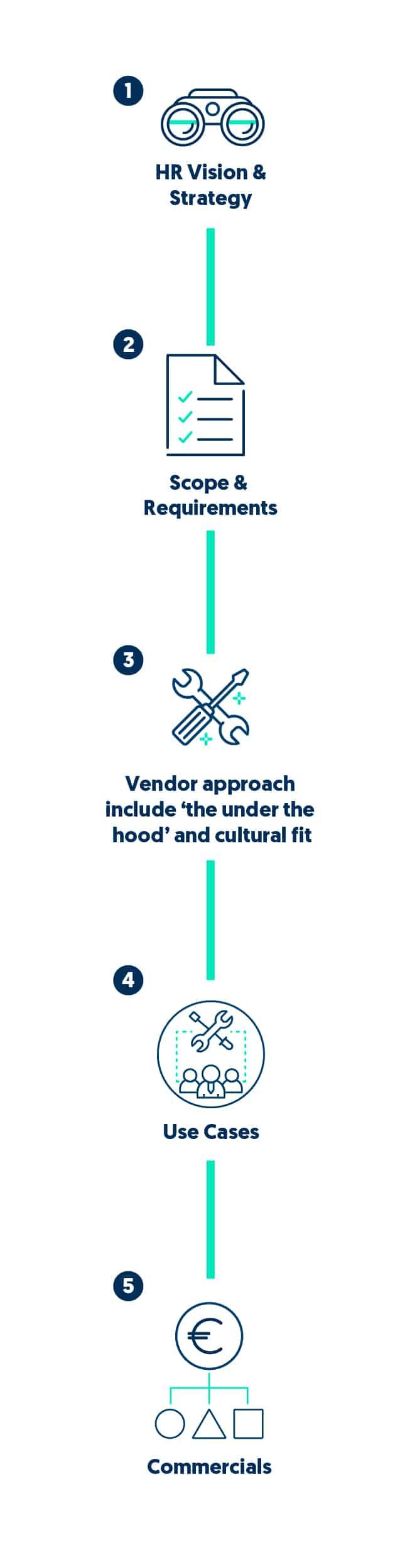 infographic-vendor-selection-SuccessDay