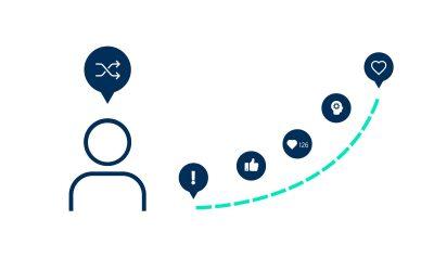 Change Management psychology - Blog 3- Joost Ardts - SuccessDay